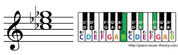 c flat major triad chord