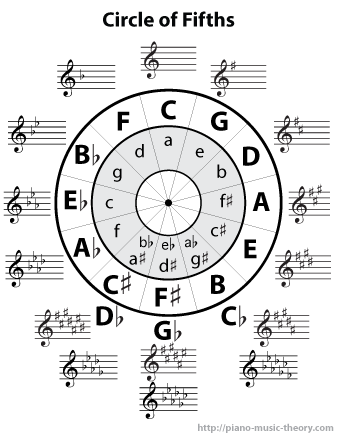 image relating to Printable Circle of Fifths referred to as Printables Piano Songs Principle
