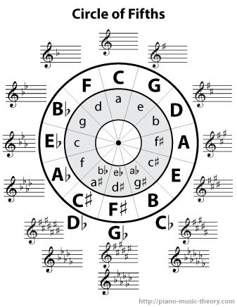 image regarding Printable Piano Scales known as Printables Piano Audio Principle