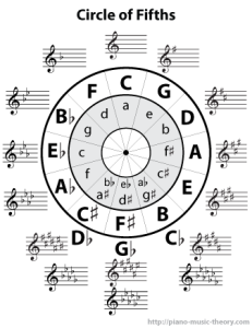 circle of fifths chart
