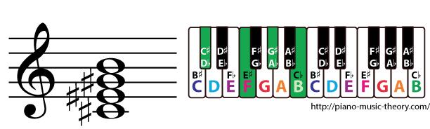 c sharp dominant 7th chord