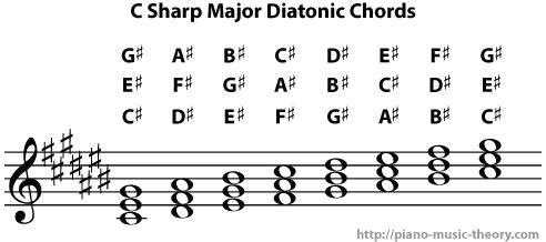 c sharp major diatonic chords