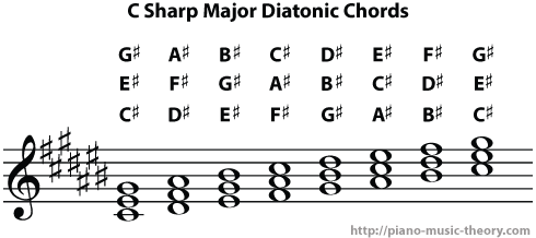 c sharp major diatonic chords