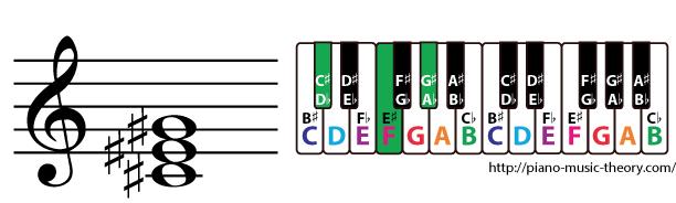 c sharp major triad chord