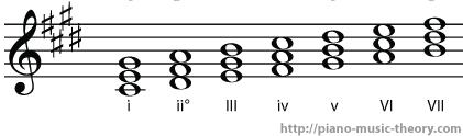 c sharp minor diatonic chords