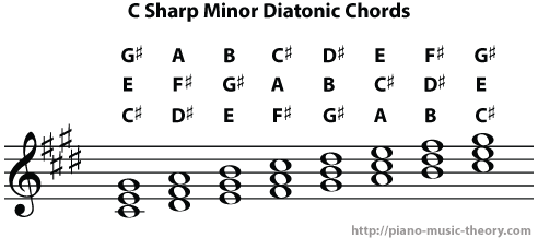 c sharp minor diatonic chords