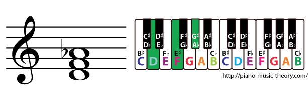 d diminished triad chord
