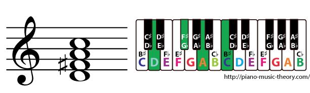 d dominant 7th chord