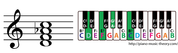 d half diminished 7th chord