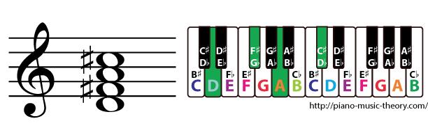 d major 7th chord