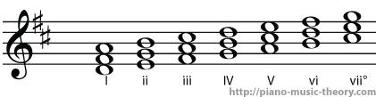 d major diatonic chord names