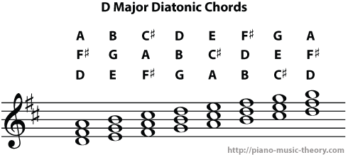 d major diatonic chords