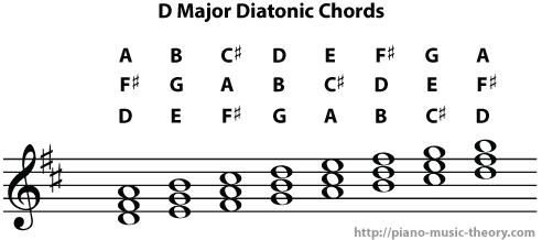 d major diatonic chords