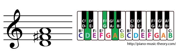 d major triad chord