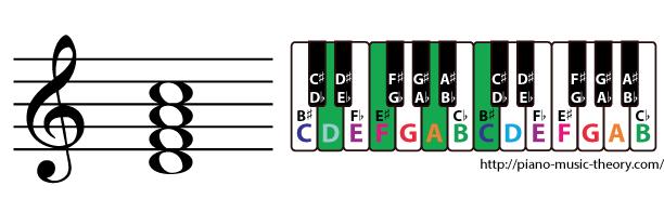 d minor 7th chord