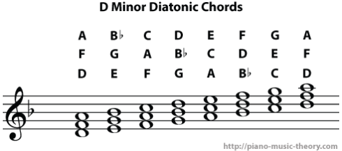 d minor diatonic chords