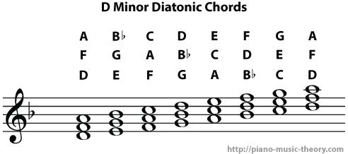 d minor diatonic chords