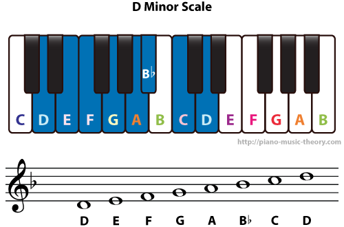 Diatonic Chords Of D Minor Scale Piano Music Theory