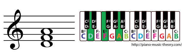 d minor triad chord