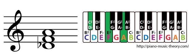 d flat augmented triad chord