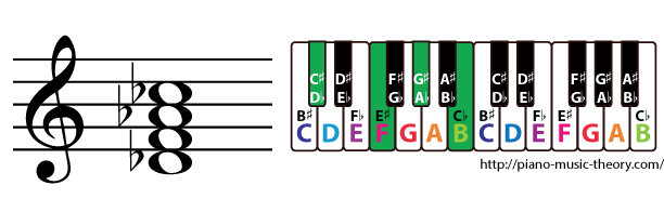 d flat dominant 7th chord