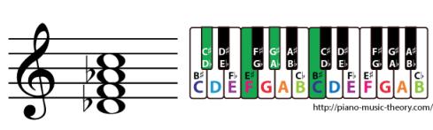 d flat major 7th chord
