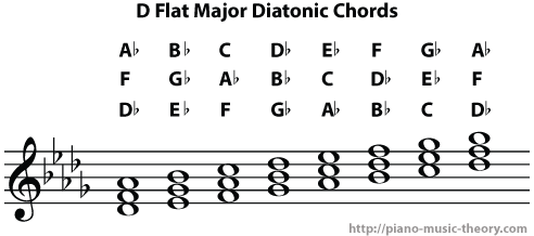 D Flat Major Chord Piano Diatonic Chords of D F...
