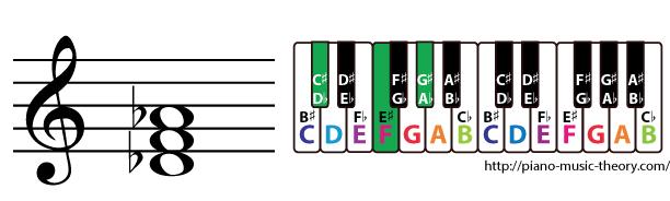 d flat major triad chord