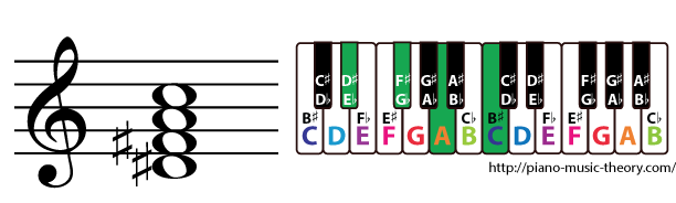 d sharp diminished 7th chord