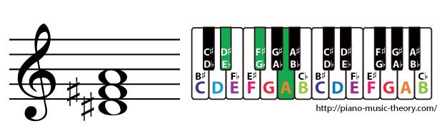 d sharp diminished triad chord
