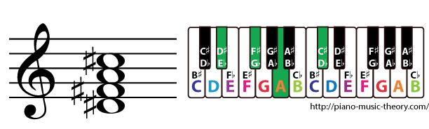 d sharp half diminished 7th chord