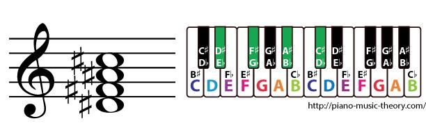 d sharp minor 7th chord