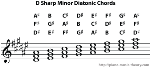 d sharp minor diatonic chords