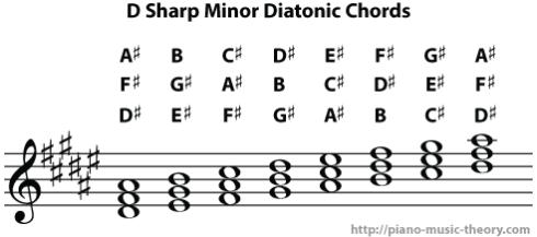 d sharp minor diatonic chords