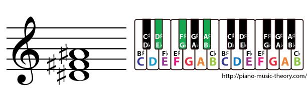 d sharp minor triad chord