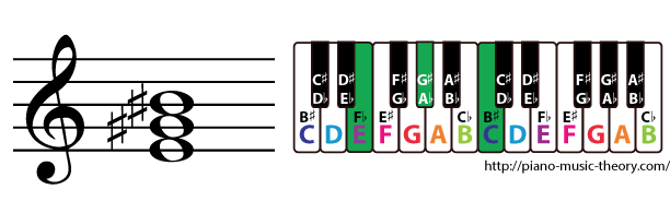 e augmented triad chord