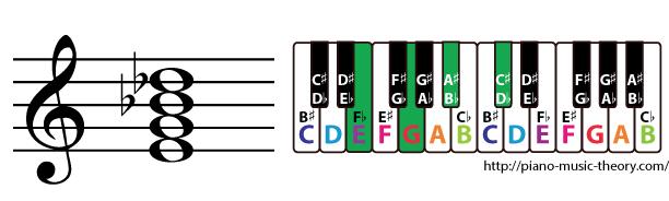 e diminished 7th chord