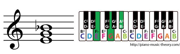 e diminished triad chord