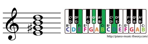 e dominant 7th chord