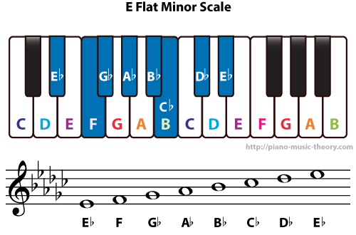 Diatonic Chords Of E Flat Minor Scale Piano Music Theory