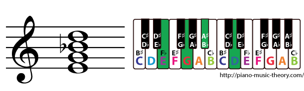 e half diminished 7th chord
