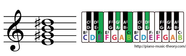 e major 7th chord