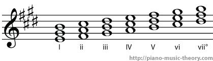 e major diatonic chords