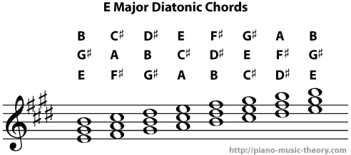 e major diatonic chords