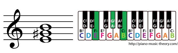 e major triad chord