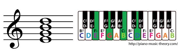 e minor 7th chord