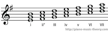 e minor diatonic chord