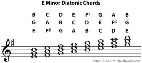 e minor diatonic chord