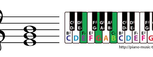 e minor triad chord