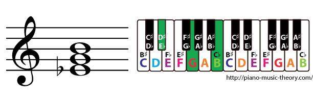 e flat augmented triad chord